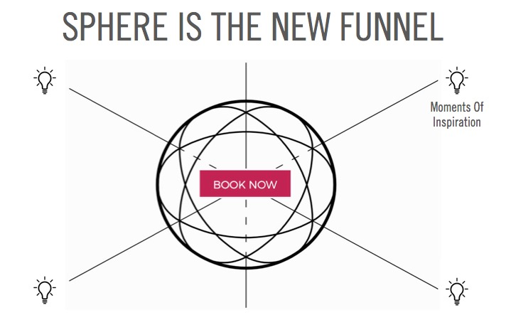 Sphere is the New Funnel